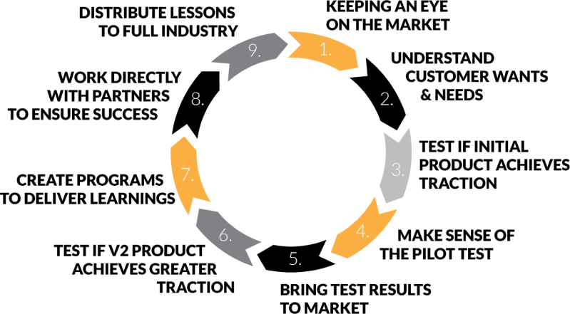 AL process diagram