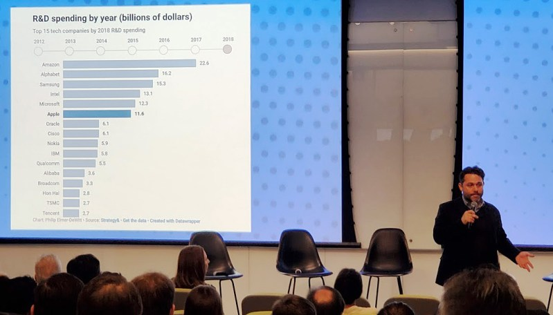 Justin Hendrix, NYC Media Lab, discusses R&D spending at technology companies.
